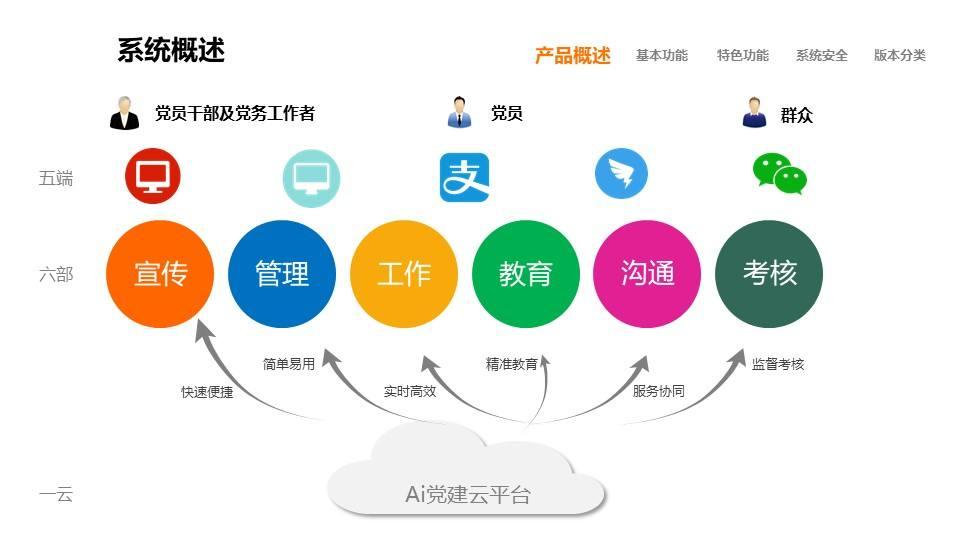 AI党建云标准版